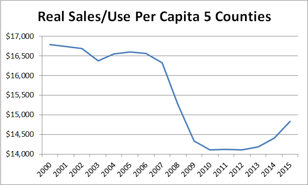 Real Sales Use Per Capita 5 Counties 2000-15