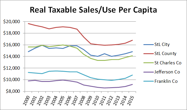 Real Taxable Sales Use Per Capita 2000-15