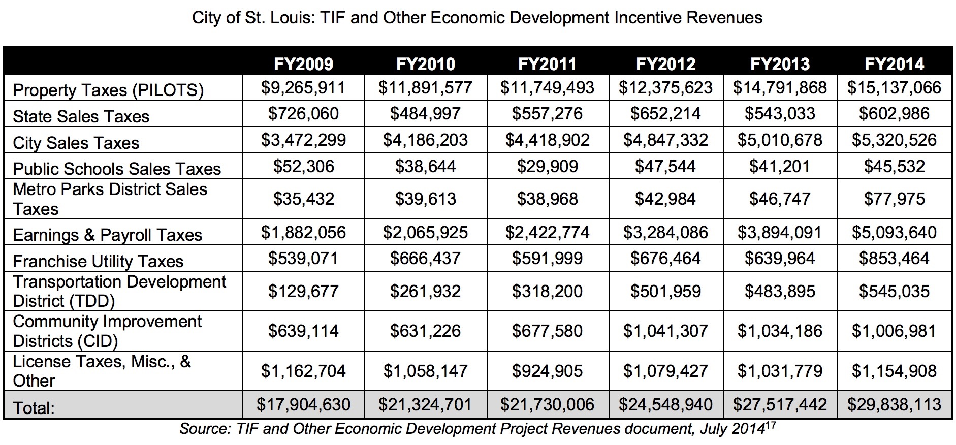 STL City TIF and incentive revenues