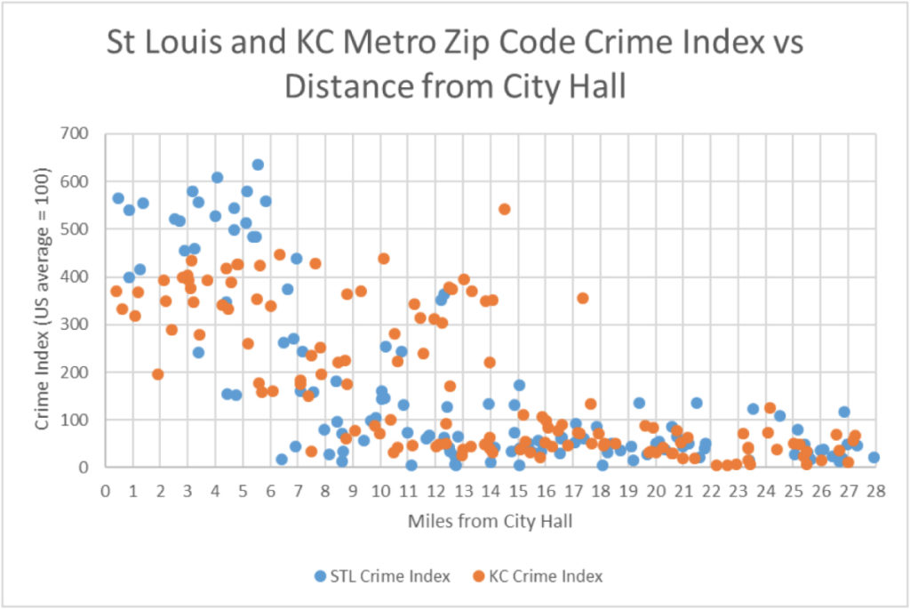 STL KCMO crime index v distance from city hall