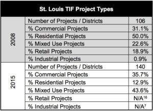 STL TIF project types