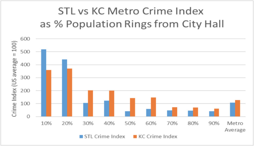STL v KCMO crime index