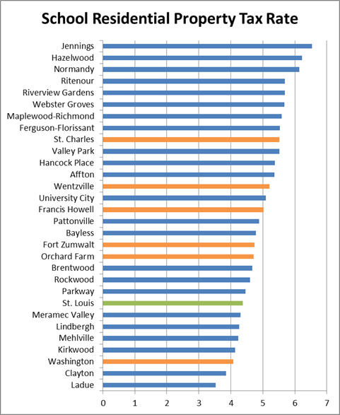 School Districts Tax Rate Chart Vert