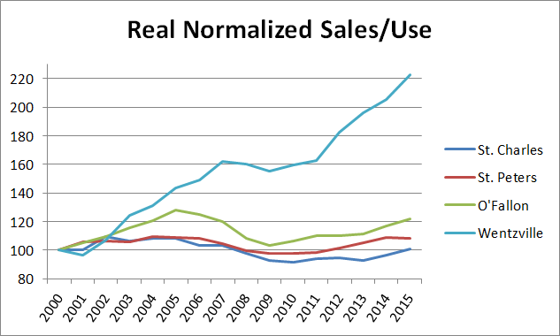 St Charels Cities Normalized Sales Use