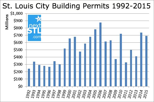 StL City Building Permits 1992-2015