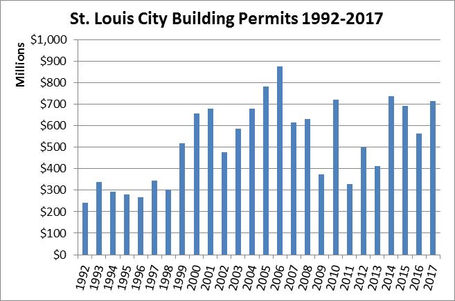 Stl Building Permits