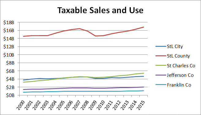 Taxable Sales and Use 2000-15