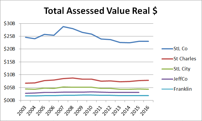 total-assessed-value-by-county-2003-2016