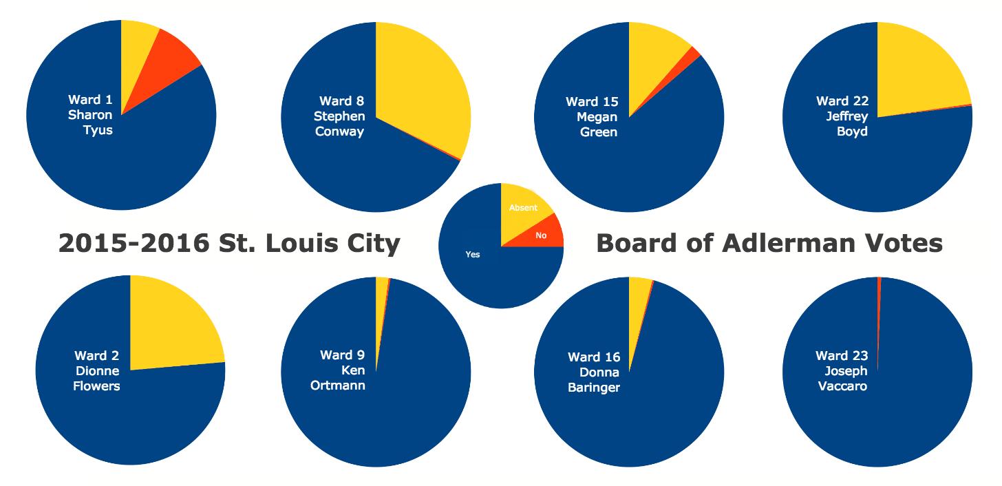 Understanding St. Louis: Visualizing Aldermanic Voting Records