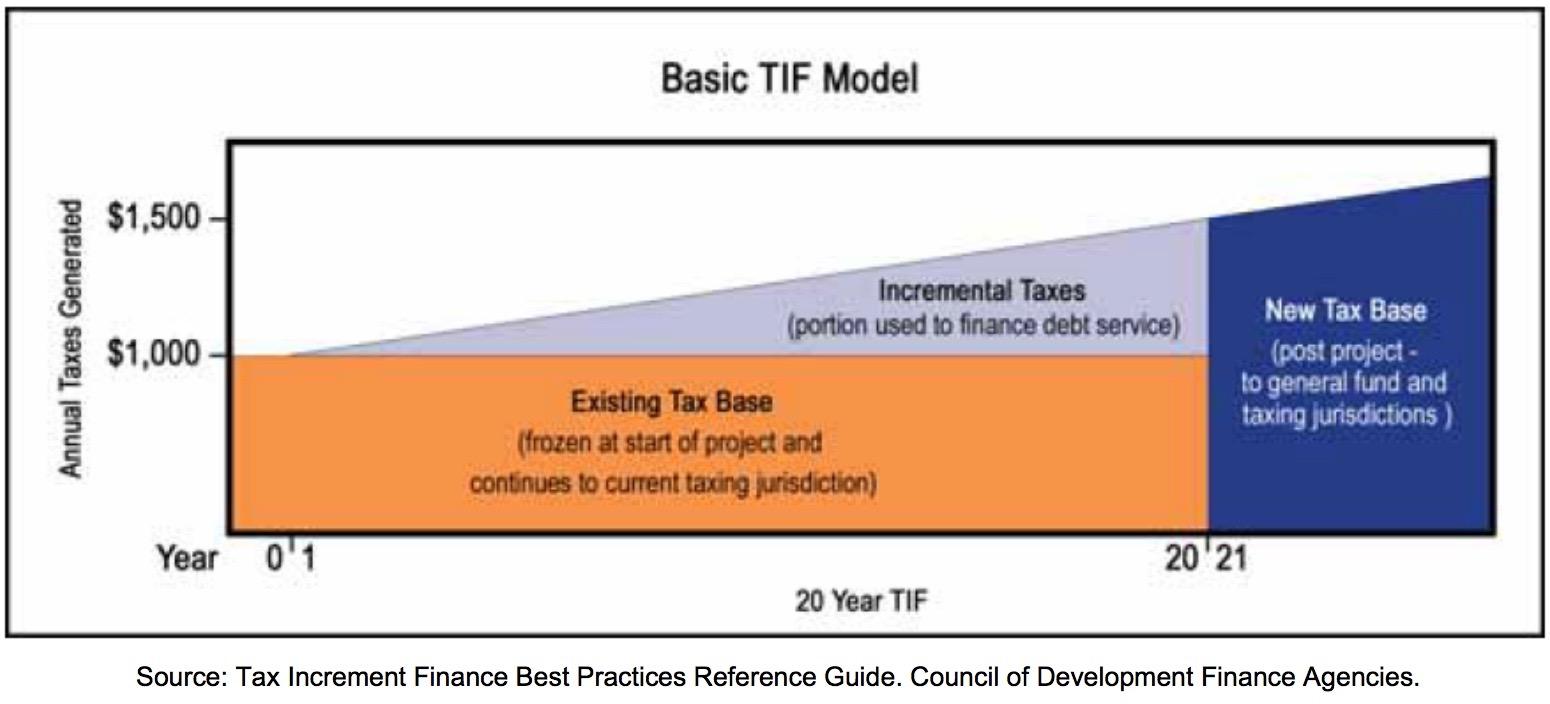 basic TIF model